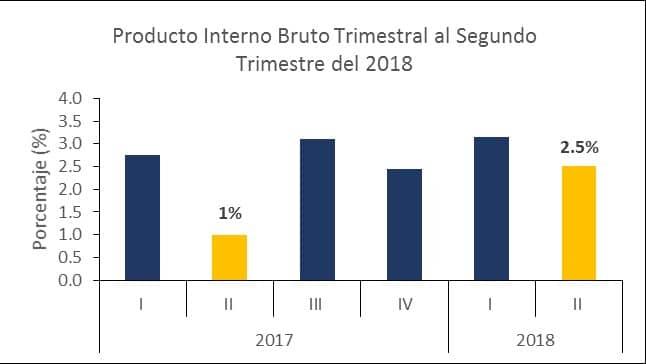 Economía de El Salvador 10