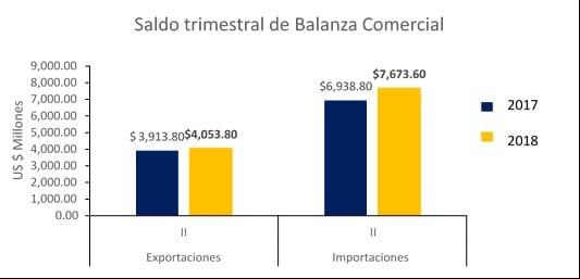 Economía de El Salvador 11