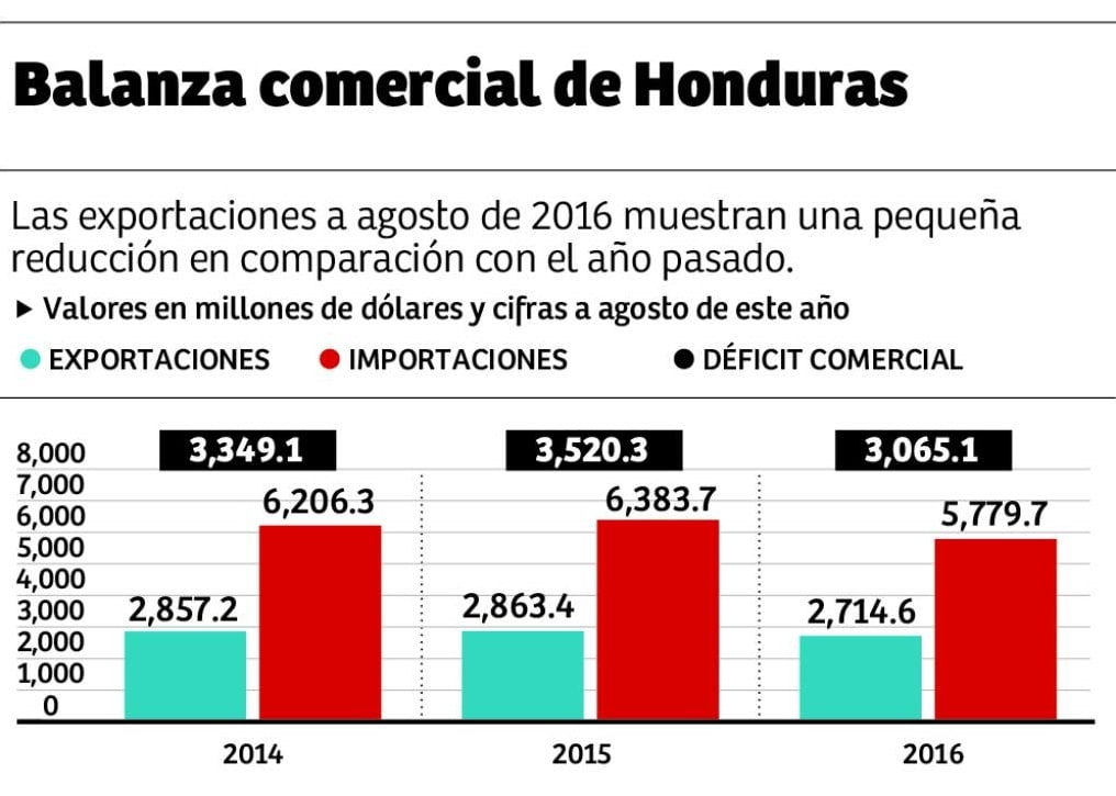 Economía de Honduras 19