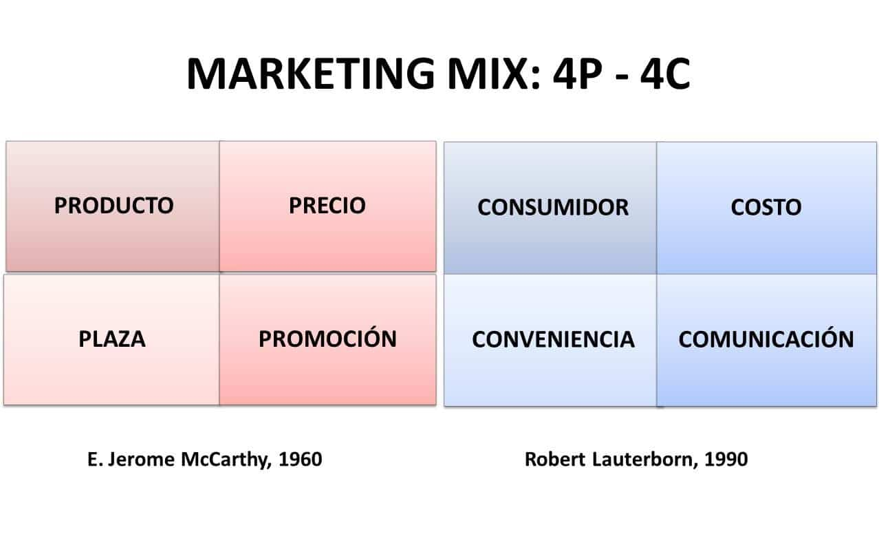 4C del Marketing
