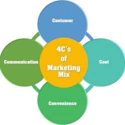 4 C del Marketing: Que son, Tipos, Ejemplos y Más