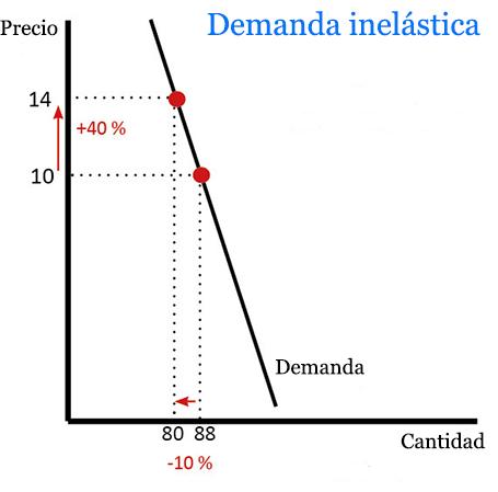 diabetes curva de oferta y demanda